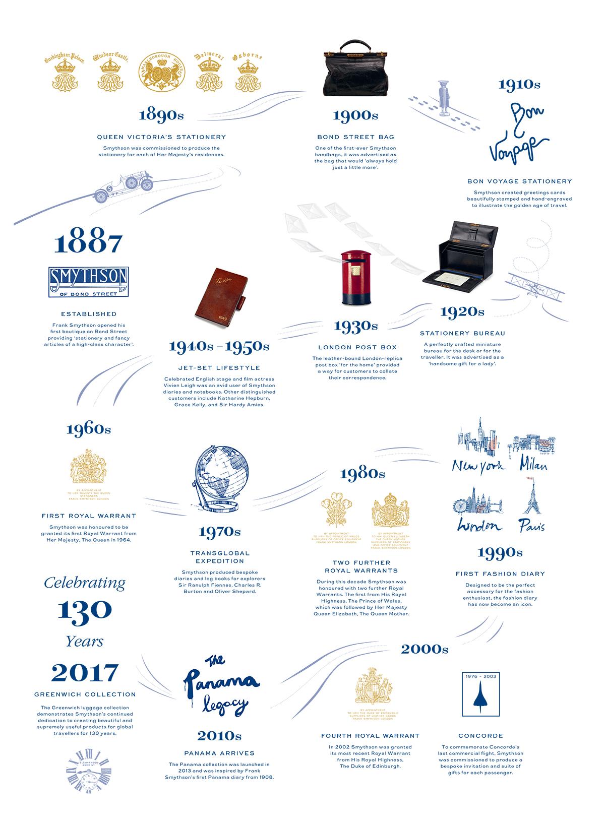 130 years of Smythson